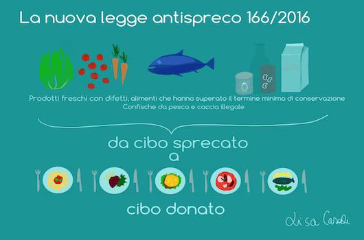 In an incredibly short lapse of time, the new Italian anti-waste law, avantgarde in Europe, has become effective. Lisa Casali explains to Identità Golose what it is and how it works. The illustration is by Lisa Casali
